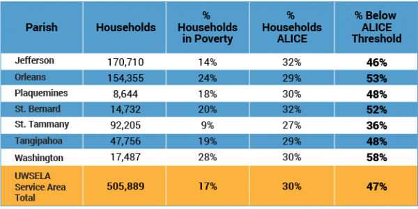 United Way of Southeast Louisiana - ALICE and Poverty by Parish